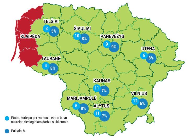 Pertvarka Lietuvos darbo biržoje įgauna pagreitį – pokyčiai atkeliauja į teritorines darbo biržas