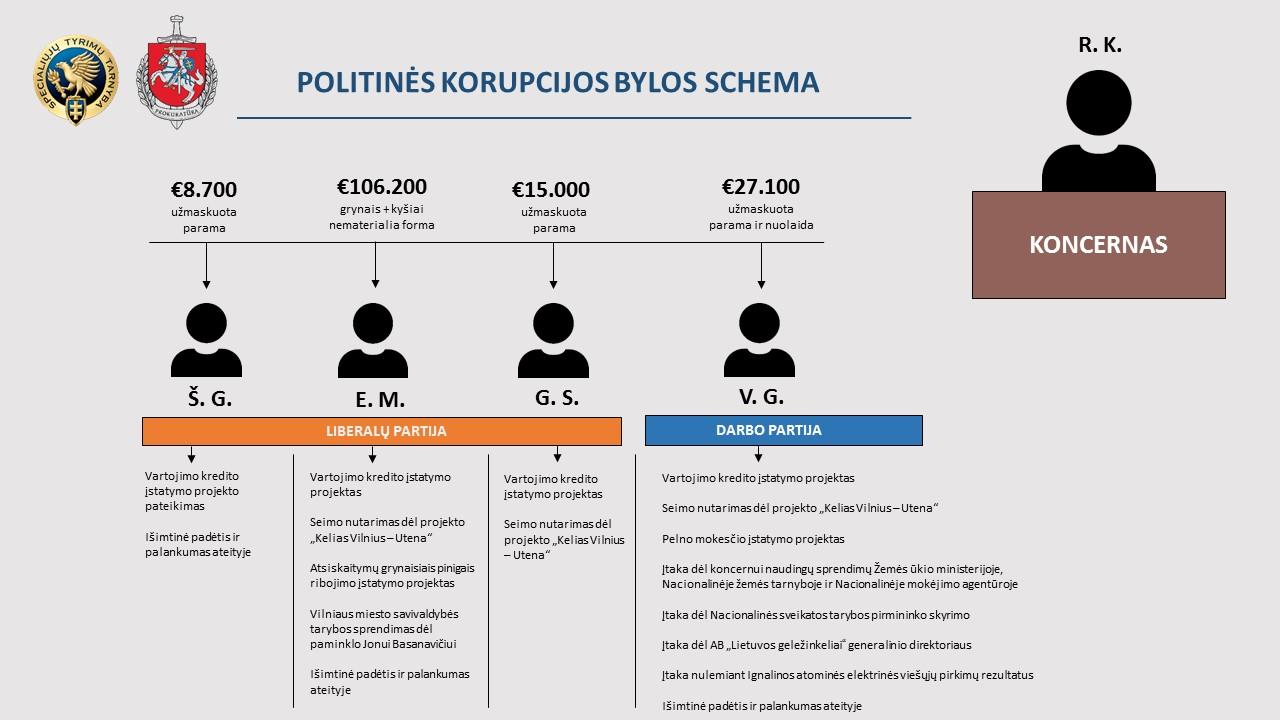 Vilniaus apygardos prokuratūra teismui atiduoda politinės korupcijos bylą